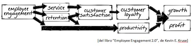 "Diagrama del libro ""Employee Engagement 2.0"", de Kevin E. Kruse"