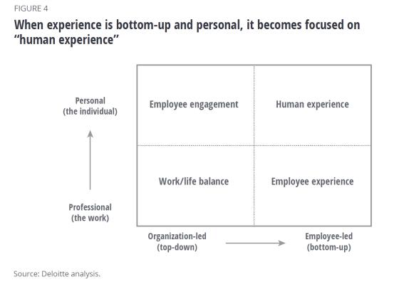 Figura 4 Deloitte Human Experience