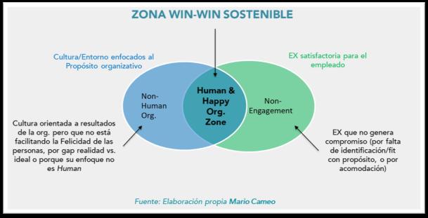 Zona WinWin